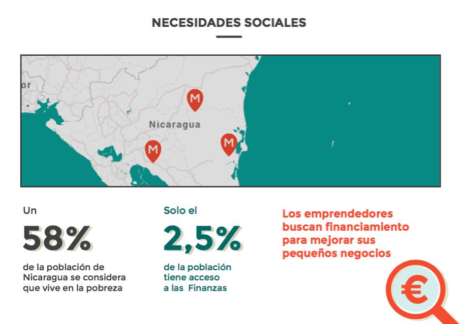 datos sociodemograficos nicaragua